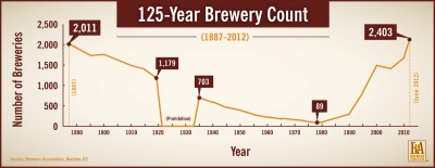 125-Brewery-Count_hr
