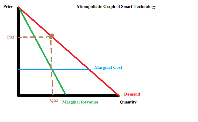 monopolistic competition in the mobile phone market Monopolistic competition, characteristics: the four key characteristics of monopolistic competition are: (1) large number of small firms, (2) similar but not identical products sold by the firms, (3) relative freedom of entry into and exit out of the industry, and (4) extensive knowledge of prices and technology.