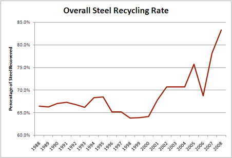 Upstream steel where does scrap metal come from economics 243