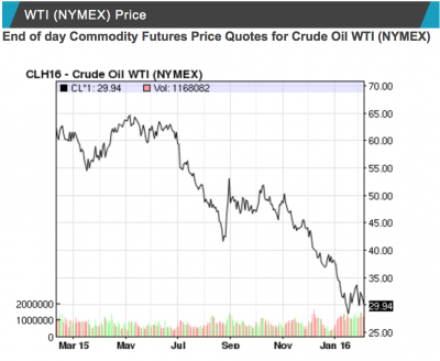 This graph from NASDAQ shows the fall of oil prices over the last year.