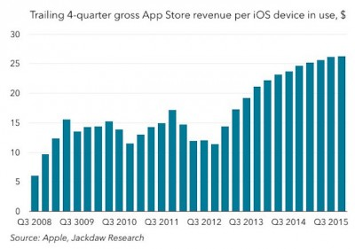 Apple Revenue from AppStore