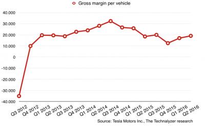 Tesla net profit margin